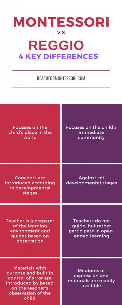 montessori and reggio differences inforgraphic