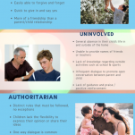 4 Parenting Styles graphic: permissive, uninvolved, authoritarian, authoritative.