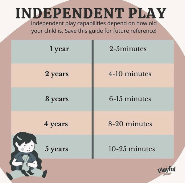 independent play capabilities chart.