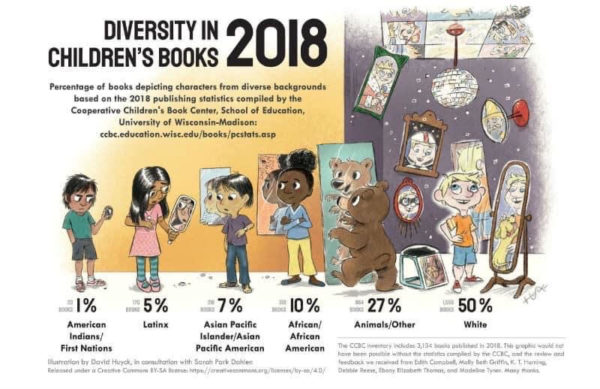 2018 diversity in children's books graphic