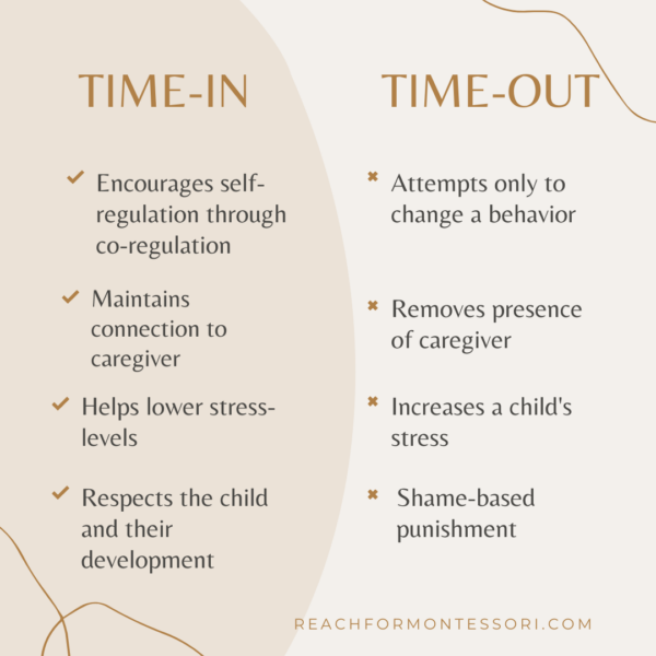 image of time out vs time in infographic.