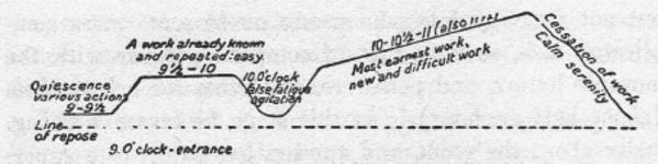 image of Montessori work cycle sketch by Maria Montessori.